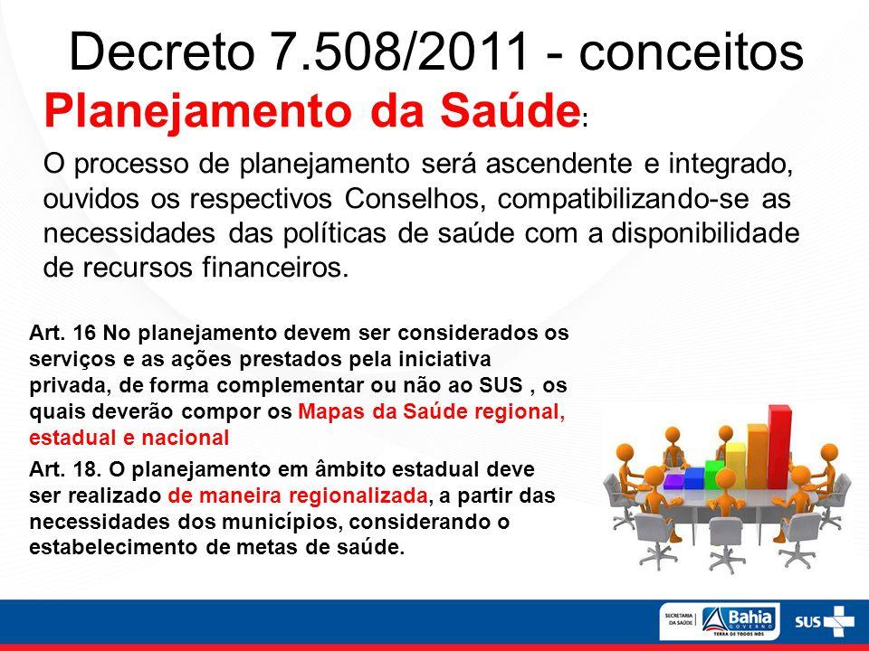 Decreto 7.508/2011 - conceitos Art. 16 No planejamento devem ser considerados os serviços e as ações prestados pela iniciativa privada, de forma compl