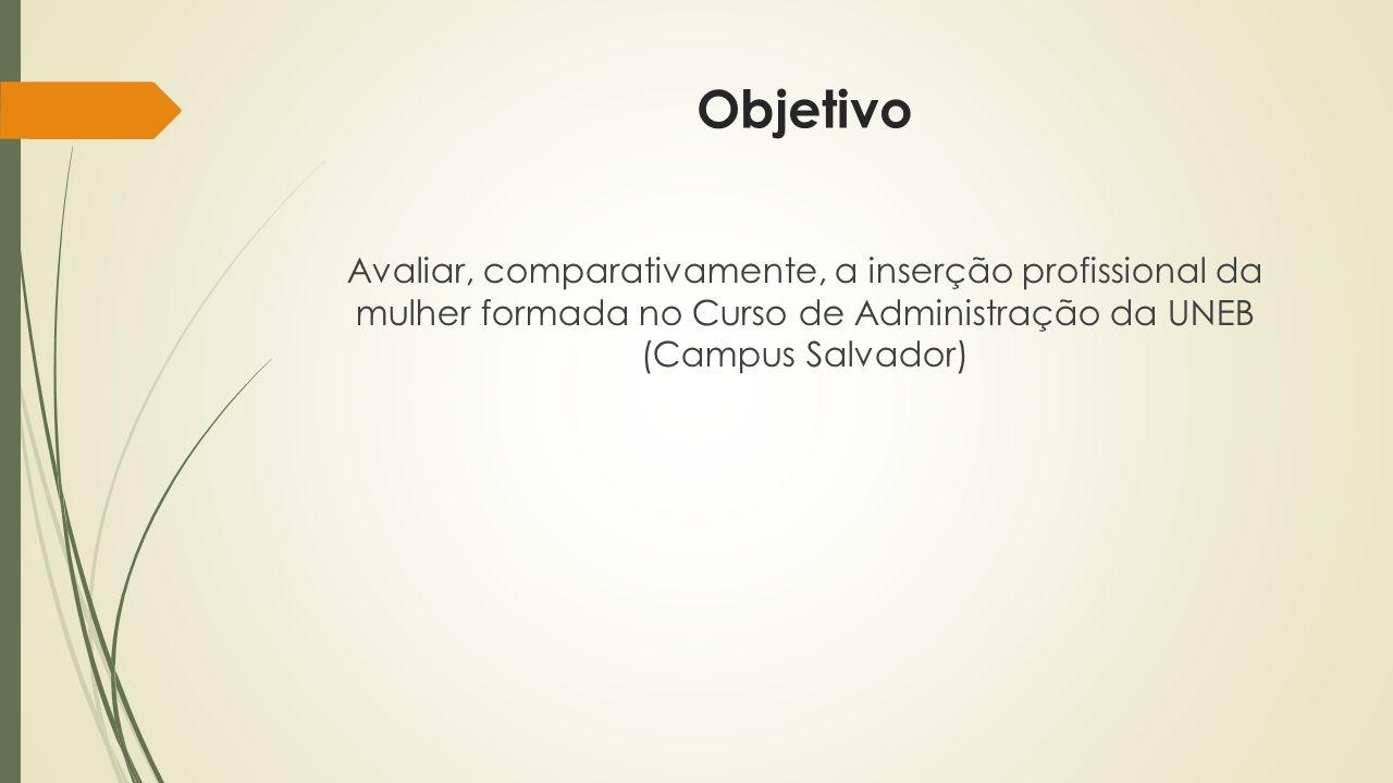Objetivo Avaliar, comparativamente, a inserção profissional da mulher formada no Curso de Administração da UNEB (Campus Salvador)