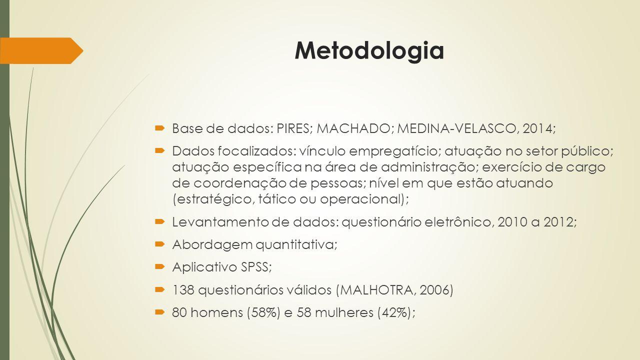 Metodologia  Base de dados: PIRES; MACHADO; MEDINA-VELASCO, 2014;  Dados focalizados: vínculo empregatício; atuação no setor público; atuação específica na área de administração; exercício de cargo de coordenação de pessoas; nível em que estão atuando (estratégico, tático ou operacional);  Levantamento de dados: questionário eletrônico, 2010 a 2012;  Abordagem quantitativa;  Aplicativo SPSS;  138 questionários válidos (MALHOTRA, 2006)  80 homens (58%) e 58 mulheres (42%);