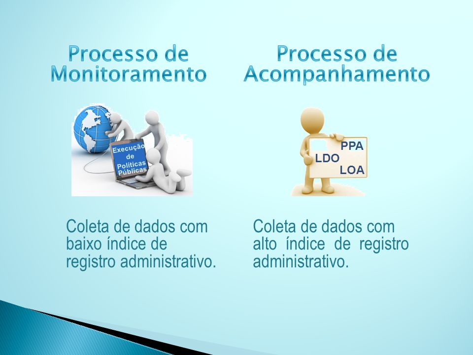 Execução de Políticas Públicas PPA LOA LDO Coleta de dados com baixo índice de registro administrativo. Coleta de dados com alto índice de registro ad