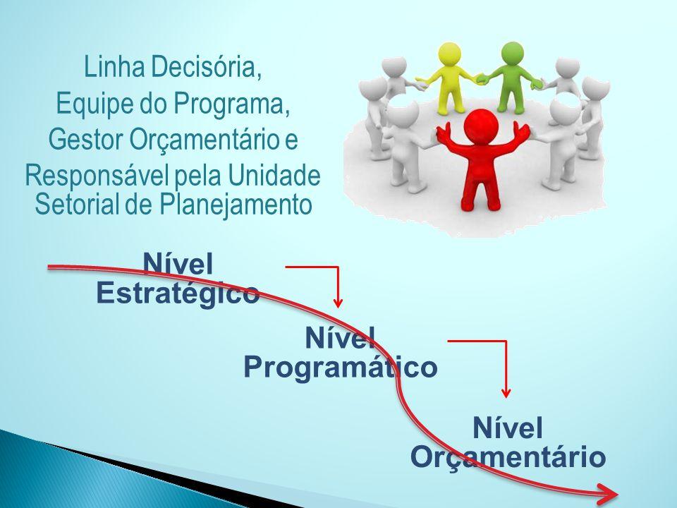 Linha Decisória, Equipe do Programa, Gestor Orçamentário e Responsável pela Unidade Setorial de Planejamento Nível Estratégico Nível Programático Níve