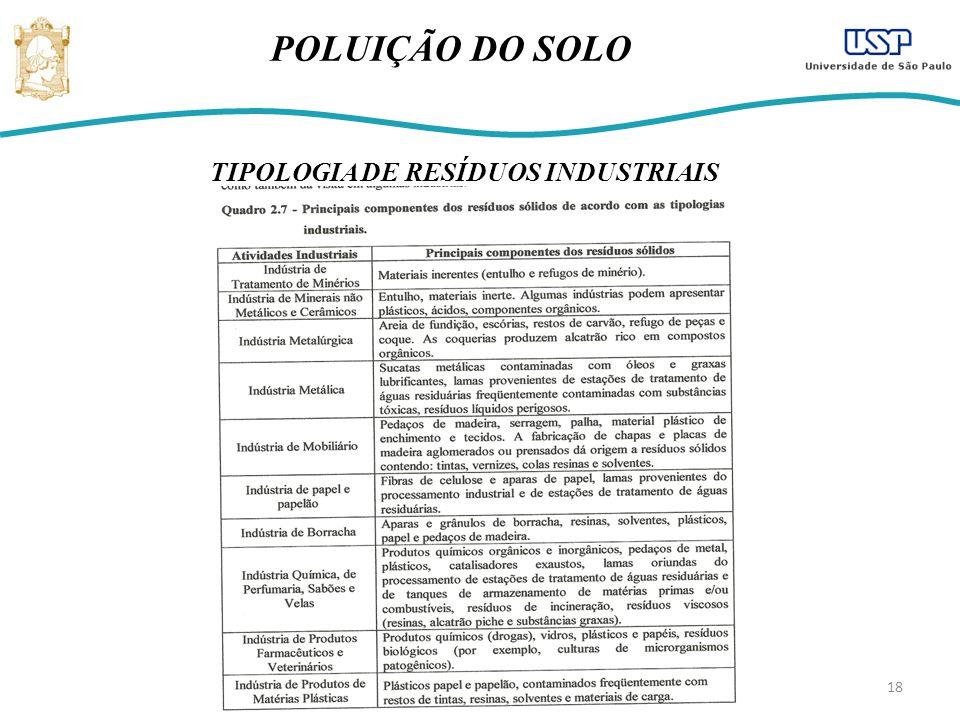 18 POLUIÇÃO DO SOLO TIPOLOGIA DE RESÍDUOS INDUSTRIAIS
