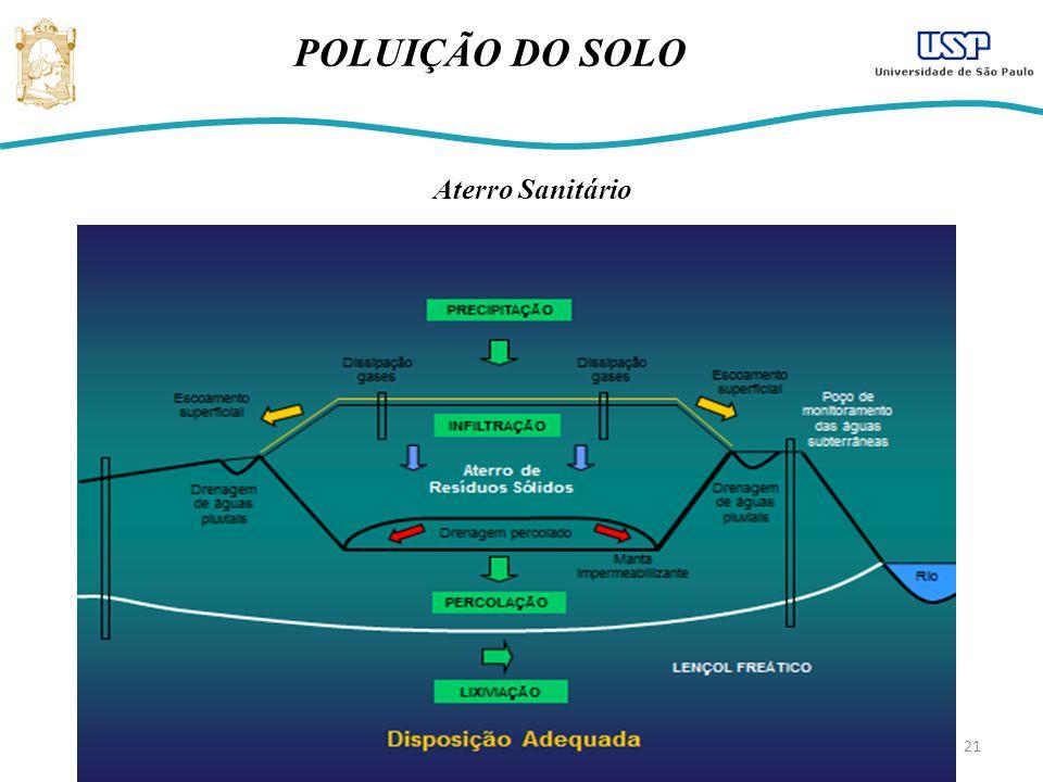 21 POLUIÇÃO DO SOLO Aterro Sanitário