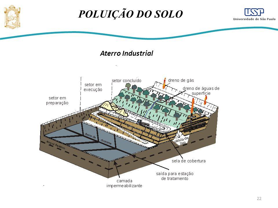 22 POLUIÇÃO DO SOLO Aterro Industrial