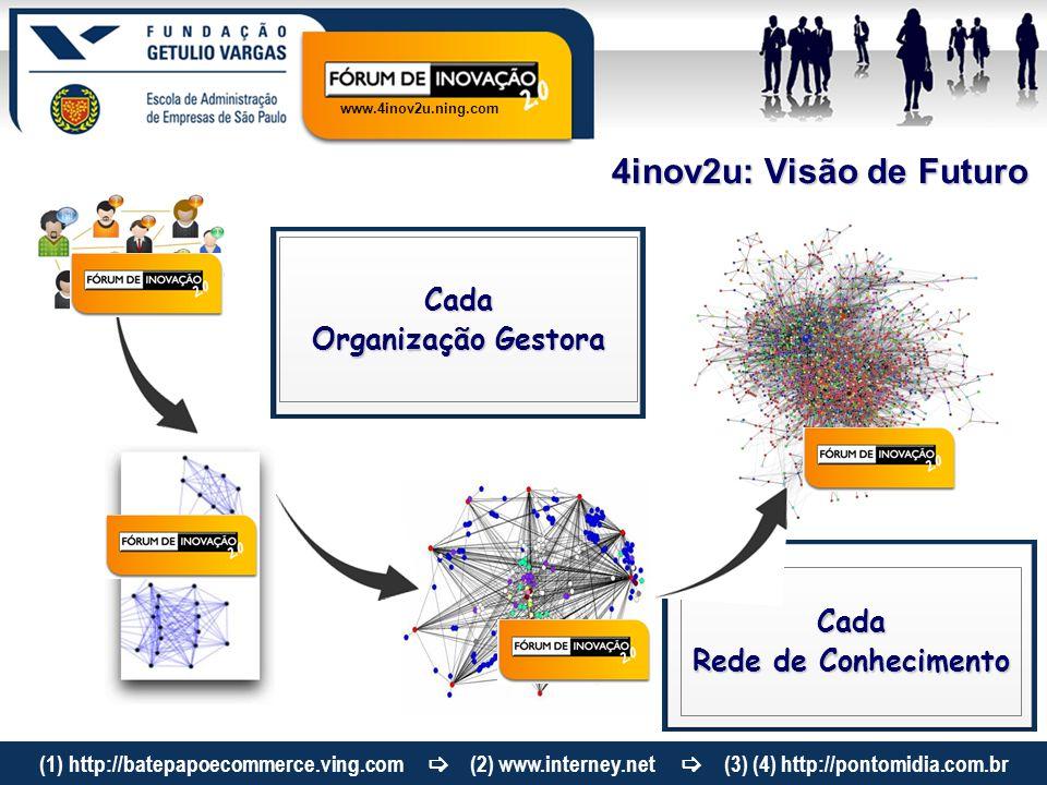www.4inov2u.ning.com 4inov2u: Visão de Futuro Cada Organização Gestora Cada Rede de Conhecimento (1) http://batepapoecommerce.ving.com  (2) www.inter