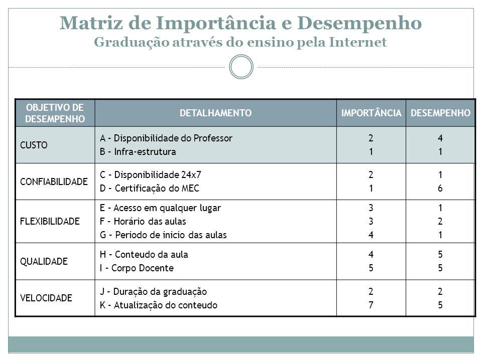 OBJETIVO DE DESEMPENHO DETALHAMENTOIMPORTÂNCIADESEMPENHO CUSTO A – Disponibilidade do Professor B – Infra-estrutura 2121 4141 CONFIABILIDADE C – Dispo