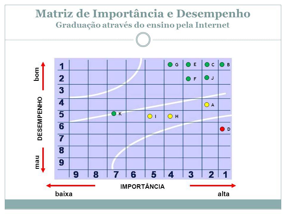 IMPORTÂNCIA baixa alta DESEMPENHO bom mau A BC D E G F H I J K Matriz de Importância e Desempenho Graduação através do ensino pela Internet