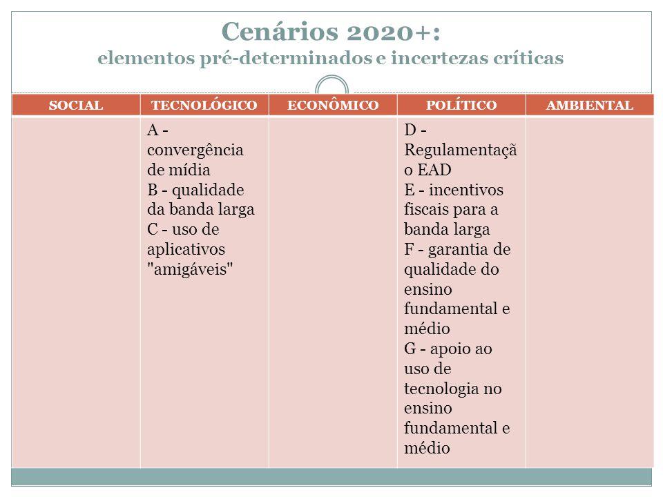 Cenários 2020+: elementos pré-determinados e incertezas críticas SOCIALTECNOLÓGICOECONÔMICOPOLÍTICOAMBIENTAL A - convergência de mídia B - qualidade d