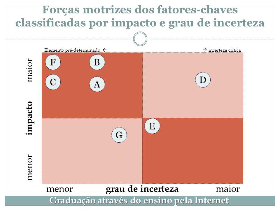 Forças motrizes dos fatores-chaves classificadas por impacto e grau de incerteza menor impacto maior menor grau de incerteza maior Graduação através d