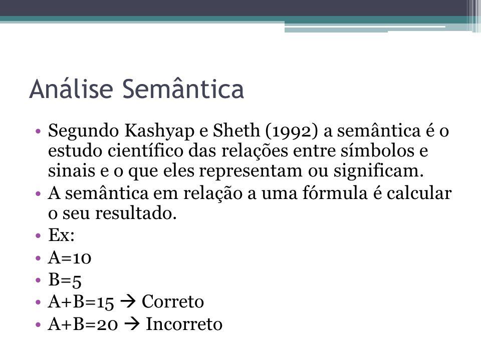Análise Semântica Segundo Kashyap e Sheth (1992) a semântica é o estudo científico das relações entre símbolos e sinais e o que eles representam ou significam.