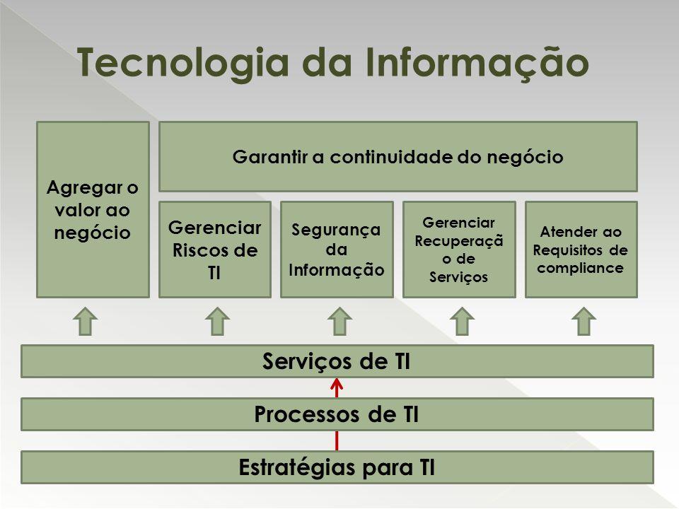 Estratégias para TI Processos de TI Serviços de TI Agregar o valor ao negócio Gerenciar Riscos de TI Segurança da Informação Gerenciar Recuperaçã o de