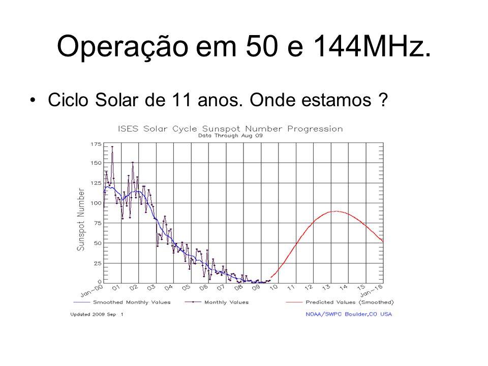 Ciclo Solar de 11 anos. Onde estamos