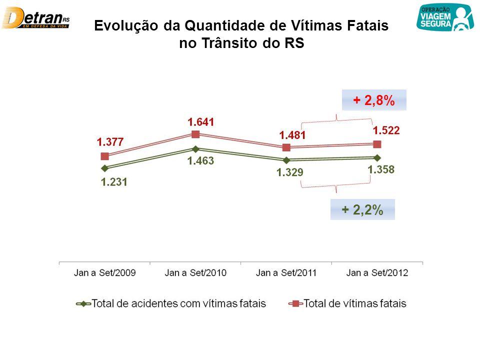Evolução da Quantidade de Vítimas Fatais no Trânsito do RS + 2,8% + 2,2%