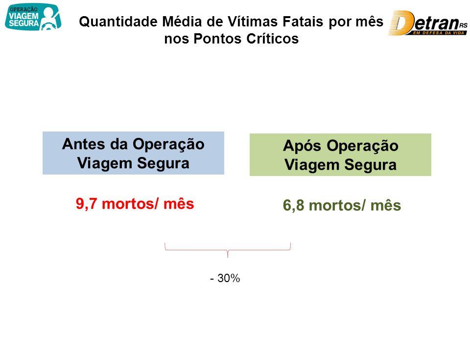 Quantidade Média de Vítimas Fatais por mês nos Pontos Críticos Antes da Operação Viagem Segura 9,7 mortos/ mês Após Operação Viagem Segura 6,8 mortos/