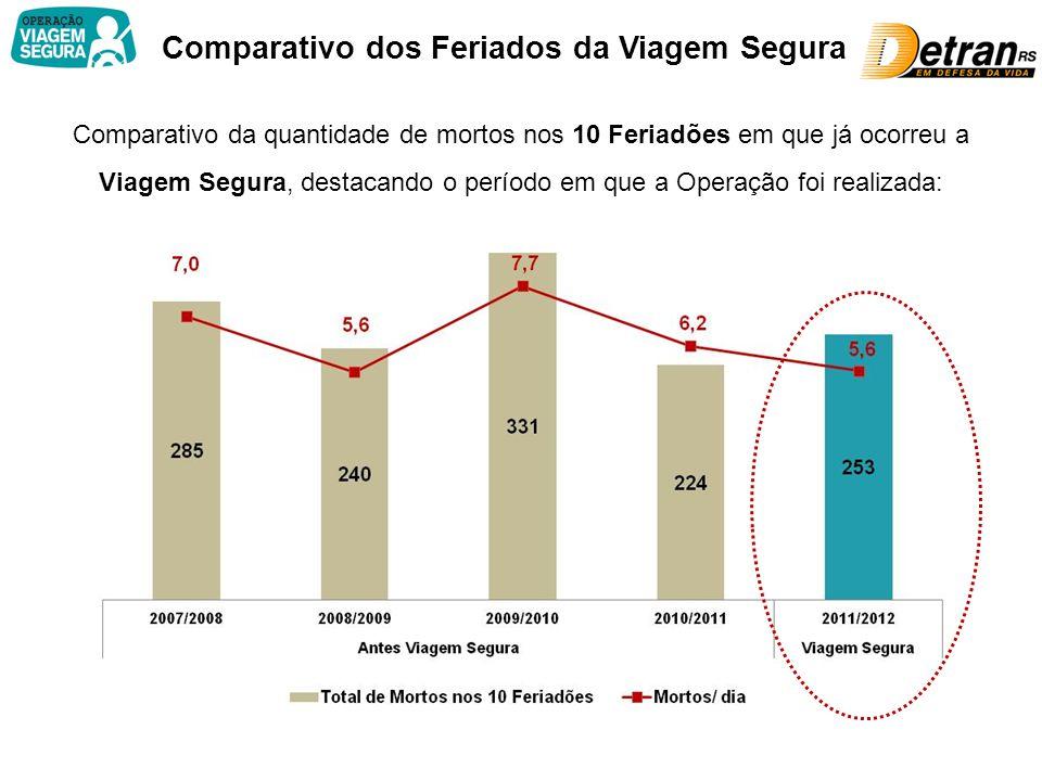 Comparativo dos Feriados da Viagem Segura Comparativo da quantidade de mortos nos 10 Feriadões em que já ocorreu a Viagem Segura, destacando o período