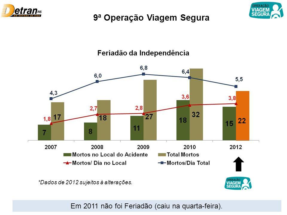 9ª Operação Viagem Segura Em 2011 não foi Feriadão (caiu na quarta-feira). *Dados de 2012 sujeitos à alterações.
