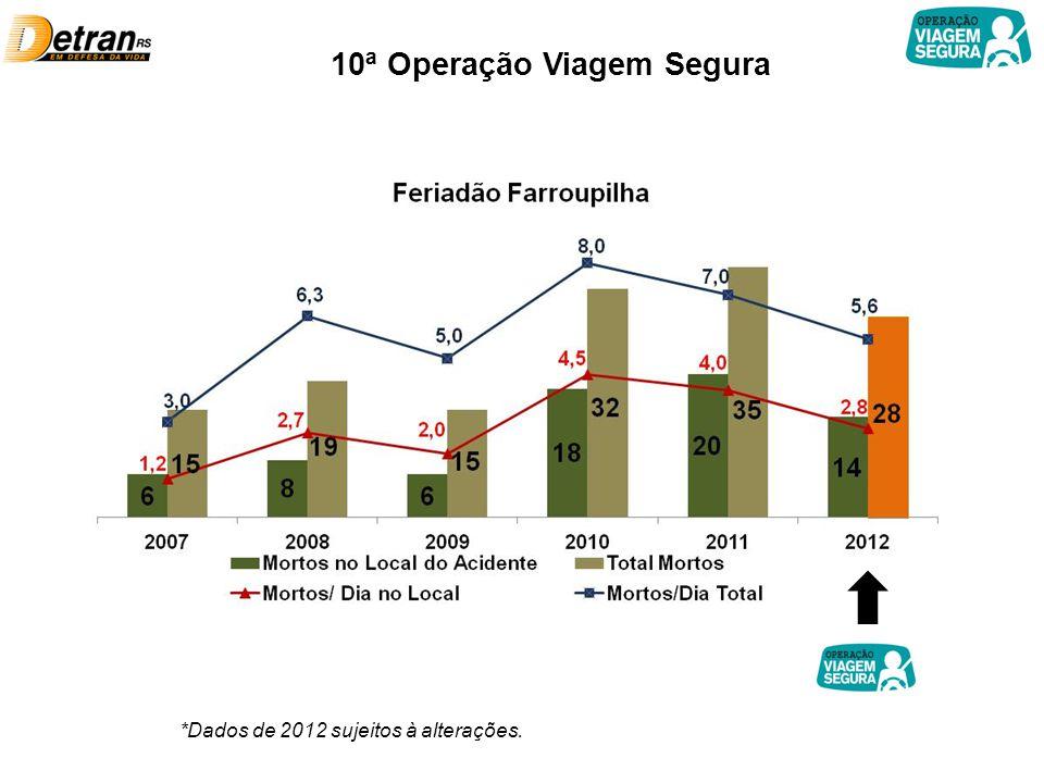 10ª Operação Viagem Segura *Dados de 2012 sujeitos à alterações.