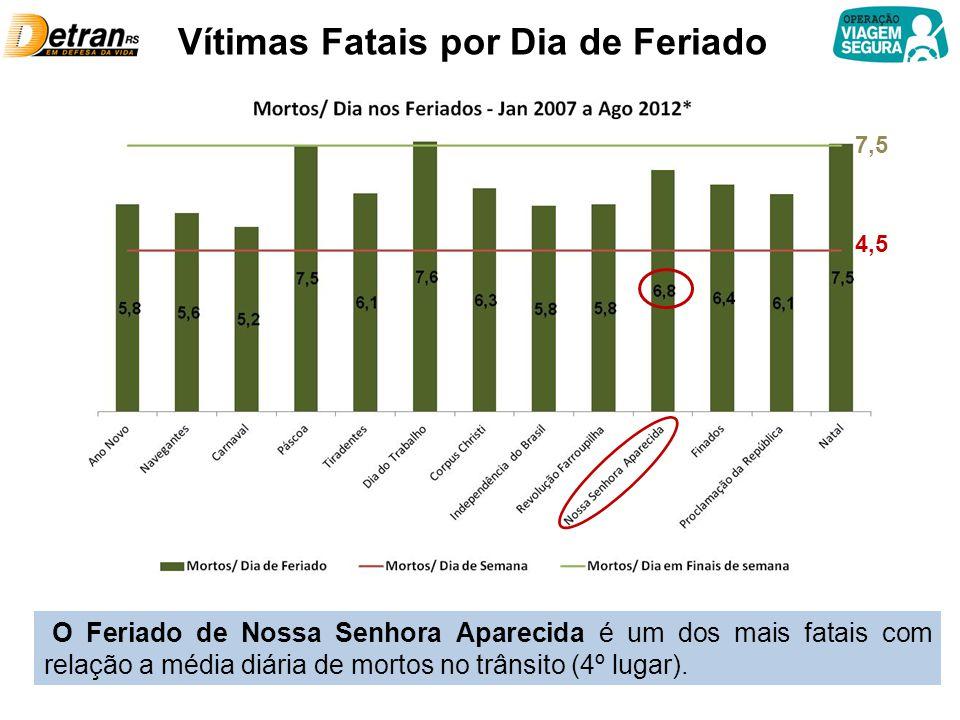 Vítimas Fatais por Dia de Feriado 4,5 7,5 O Feriado de Nossa Senhora Aparecida é um dos mais fatais com relação a média diária de mortos no trânsito (