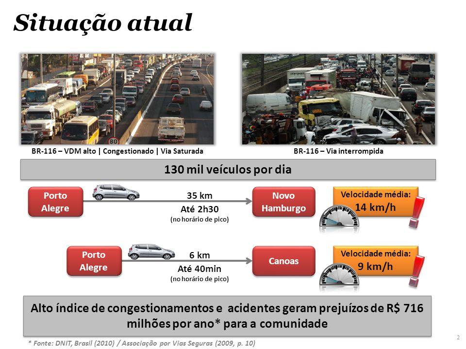 2 Situação atual Alto índice de congestionamentos e acidentes geram prejuízos de R$ 716 milhões por ano* para a comunidade 130 mil veículos por dia Porto Alegre Canoas 6 km Até 40min (no horário de pico) Velocidade média: 9 km/h Velocidade média: 9 km/h Porto Alegre Novo Hamburgo 35 km Até 2h30 (no horário de pico) Velocidade média: 14 km/h Velocidade média: 14 km/h BR-116 – VDM alto | Congestionado | Via SaturadaBR-116 – Via interrompida * Fonte: DNIT, Brasil (2010) / Associação por Vias Seguras (2009, p.