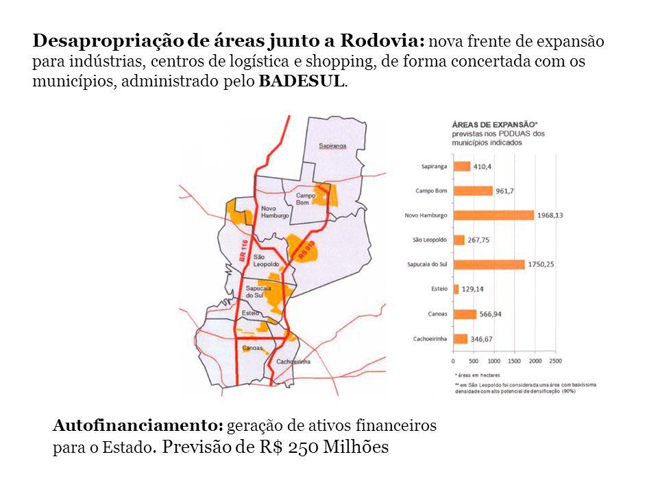 Desapropriação de áreas junto a Rodovia: nova frente de expansão para indústrias, centros de logística e shopping, de forma concertada com os municípios, administrado pelo BADESUL.