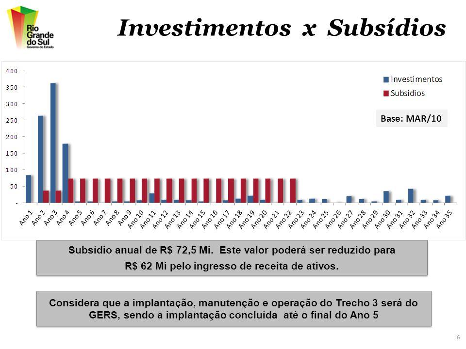6 Investimentos x Subsídios Considera que a implantação, manutenção e operação do Trecho 3 será do GERS, sendo a implantação concluída até o final do Ano 5 Base: MAR/10 Subsídio anual de R$ 72,5 Mi.