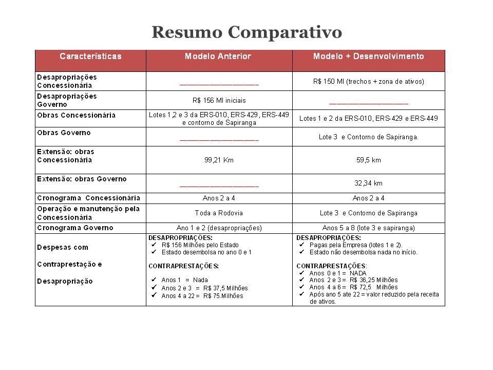 Resumo Comparativo