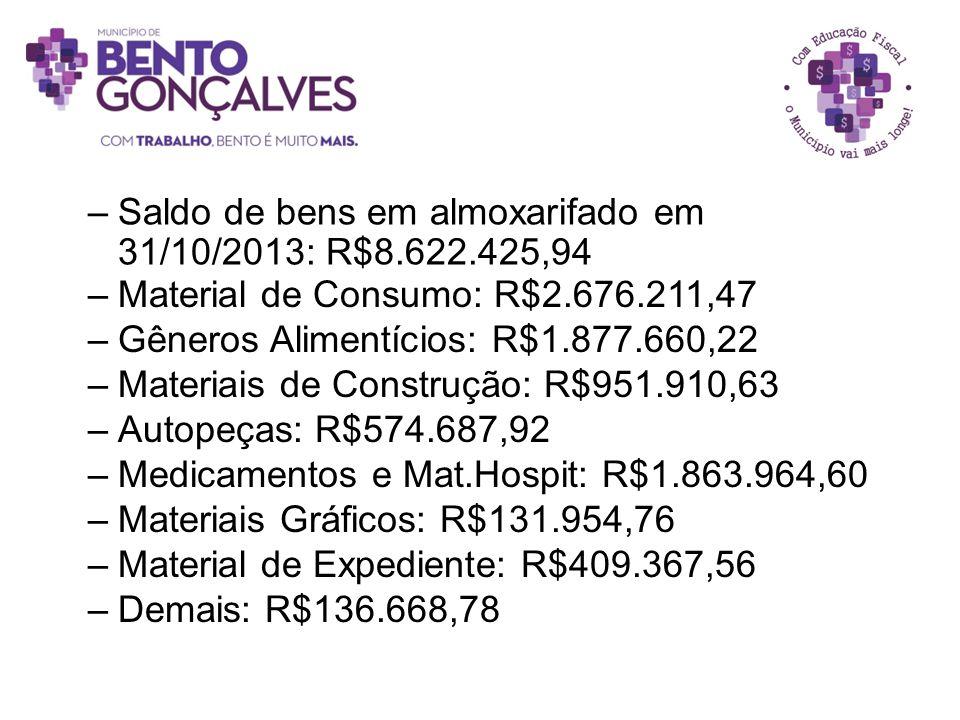 –Saldo de bens em almoxarifado em 31/10/2013: R$8.622.425,94 –Material de Consumo: R$2.676.211,47 –Gêneros Alimentícios: R$1.877.660,22 –Materiais de