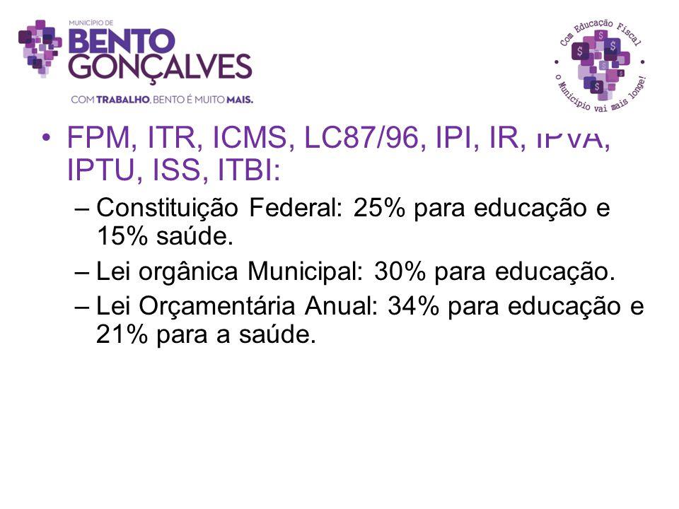 FPM, ITR, ICMS, LC87/96, IPI, IR, IPVA, IPTU, ISS, ITBI: –Constituição Federal: 25% para educação e 15% saúde. –Lei orgânica Municipal: 30% para educa