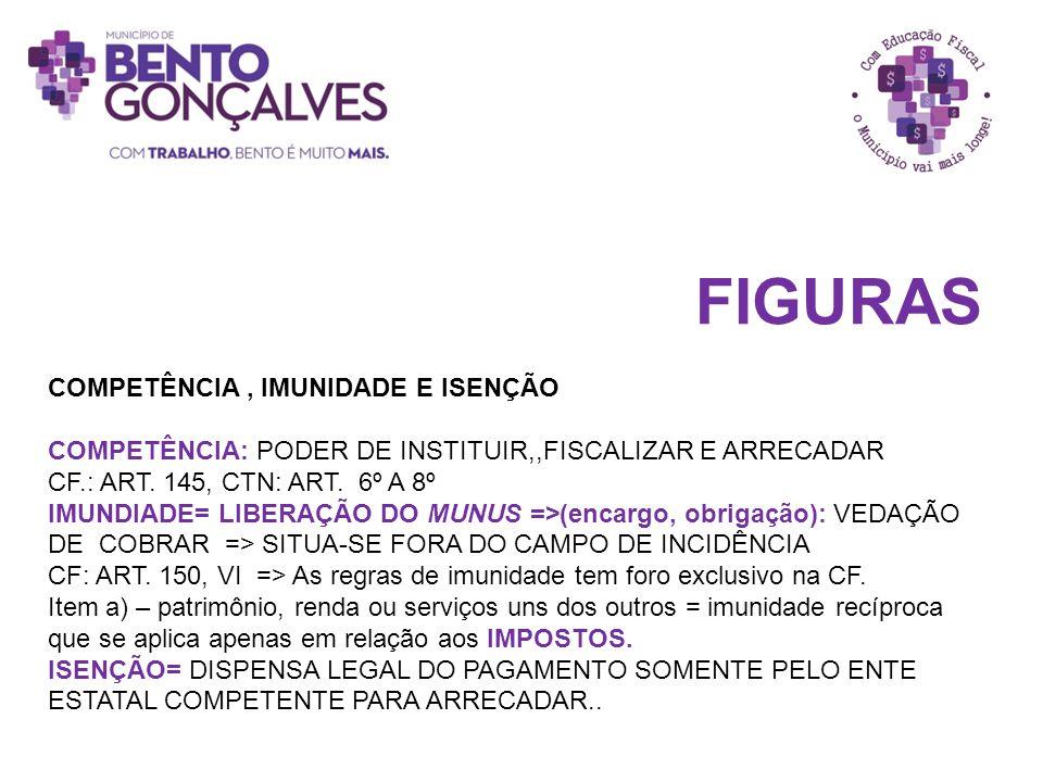 FIGURAS COMPETÊNCIA, IMUNIDADE E ISENÇÃO COMPETÊNCIA: PODER DE INSTITUIR,,FISCALIZAR E ARRECADAR CF.: ART. 145, CTN: ART. 6º A 8º IMUNDIADE= LIBERAÇÃO