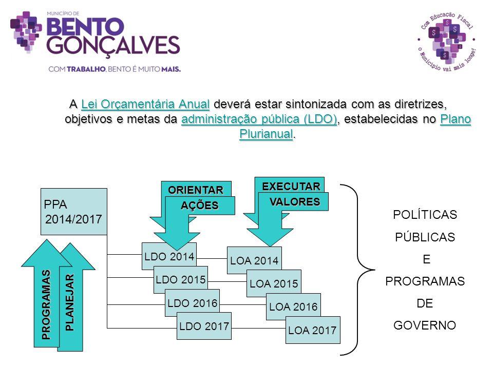 A Lei Orçamentária Anual deverá estar sintonizada com as diretrizes, objetivos e metas da administração pública (LDO), estabelecidas no Plano Plurianu