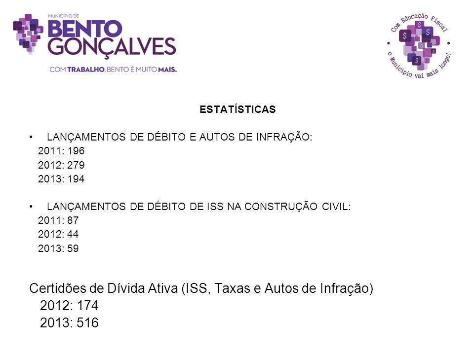 ESTATÍSTICAS LANÇAMENTOS DE DÉBITO E AUTOS DE INFRAÇÃO: 2011: 196 2012: 279 2013: 194 LANÇAMENTOS DE DÉBITO DE ISS NA CONSTRUÇÃO CIVIL: 2011: 87 2012: