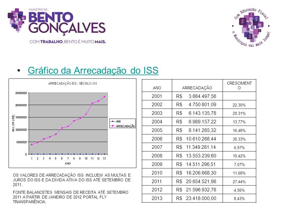 Gráfico da Arrecadação do ISS ANOARRECADAÇÃO CRESCIMENT O 2001 R$ 3.884.497,56 2002 R$ 4.750.801,09 22,30% 2003 R$ 6.143.135,78 29,31% 2004 R$ 6.989.1