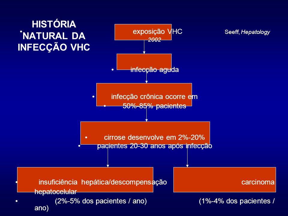 HISTÓRIA NATURAL DA INFECÇÃO VHC exposição VHC Seeff, Hepatology 2002 infecção aguda infecção crônica ocorre em 50%-85% pacientes cirrose desenvolve em 2%-20% pacientes 20-30 anos após infecção insuficiência hepática/descompensação carcinoma hepatocelular (2%-5% dos pacientes / ano) (1%-4% dos pacientes / ano)