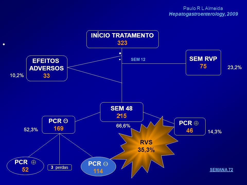 INÍCIO TRATAMENTO 323 SEM RVP 75 EFEITOS ADVERSOS 33 SEM 48 215 PCR  46 PCR Θ 169 SEMANA 72 3 perdas PCR  114 PCR  52 SEM 12 10,2% 23,2% 66,6% 52,3% 14,3% RVS 35,3% Paulo R L Almeida Hepatogastroenterology, 2009