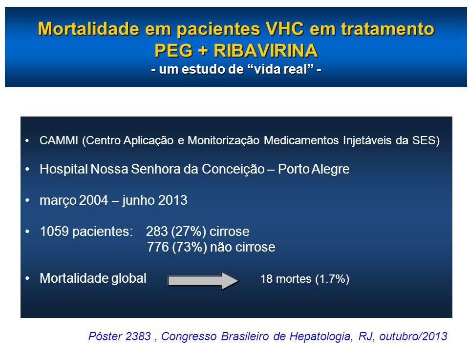Mortalidade em pacientes VHC em tratamento PEG + RIBAVIRINA - um estudo de vida real - CAMMI (Centro Aplicação e Monitorização Medicamentos Injetáveis da SES) Hospital Nossa Senhora da Conceição – Porto Alegre março 2004 – junho 2013 1059 pacientes: 283 (27%) cirrose 776 (73%) não cirrose Mortalidade global Pôster 2383, Congresso Brasileiro de Hepatologia, RJ, outubro/2013 18 mortes (1.7%)