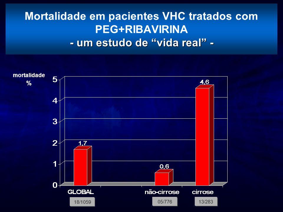 """- um estudo de """"vida real"""" - Mortalidade em pacientes VHC tratados com PEG+RIBAVIRINA - um estudo de """"vida real"""" - 18/1059 05/77613/283 mortalidade %"""