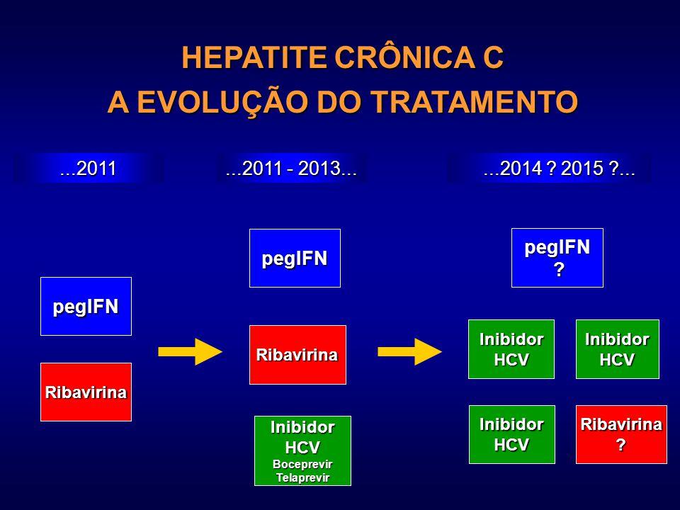 pegIFN Ribavirina pegIFN Ribavirina InibidorHCVBoceprevirTelaprevir InibidorHCV InibidorHCVInibidorHCV Ribavirina? pegIFN ? HEPATITE CRÔNICA C A EVOLU