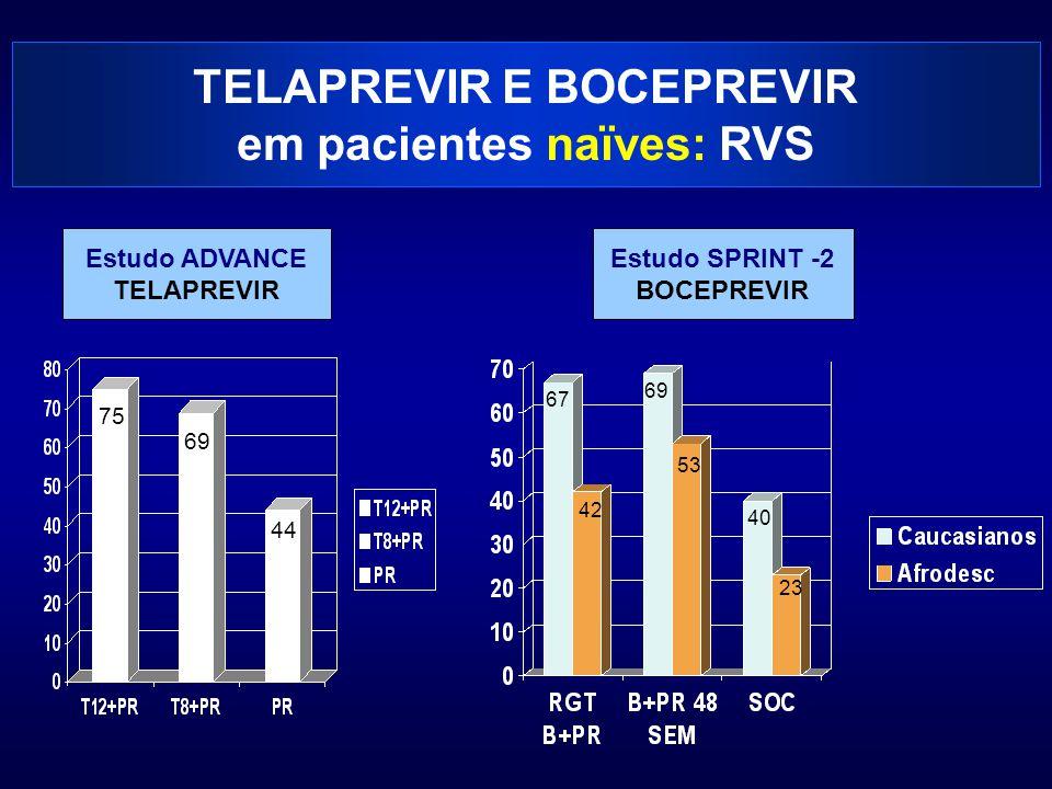 TELAPREVIR E BOCEPREVIR em pacientes naïves: RVS Estudo ADVANCE TELAPREVIR Estudo SPRINT -2 BOCEPREVIR 75 69 44 67 69 40 42 53 23