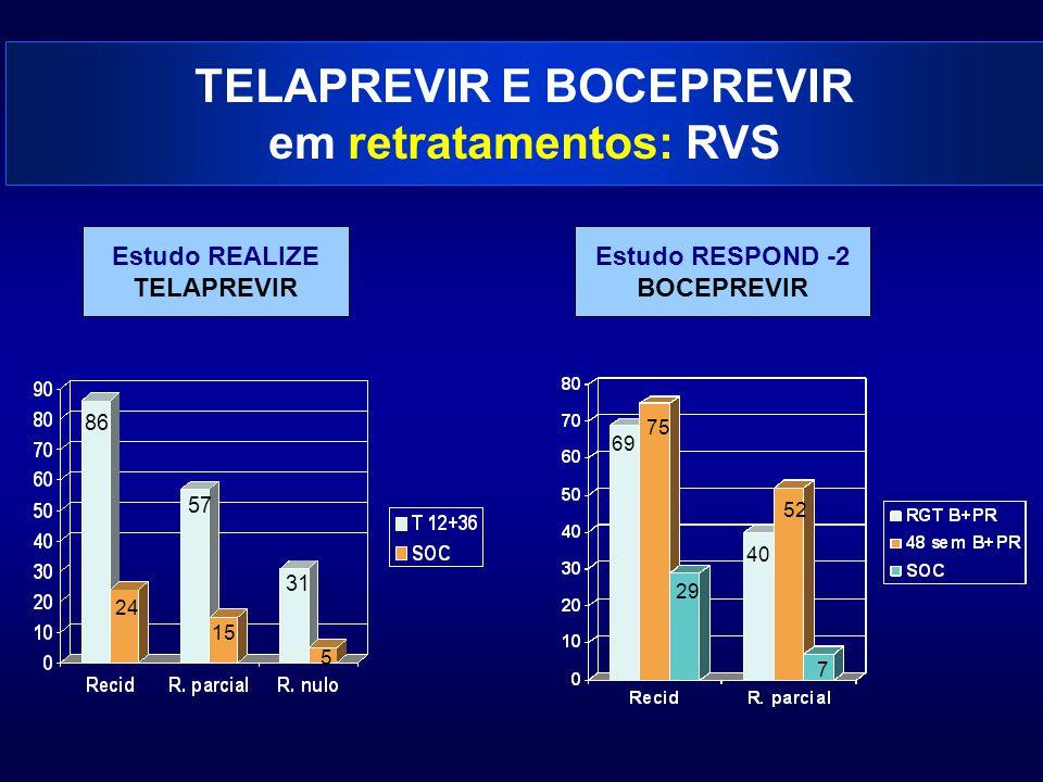 TELAPREVIR E BOCEPREVIR em retratamentos: RVS Estudo REALIZE TELAPREVIR Estudo RESPOND -2 BOCEPREVIR 86 57 31 24 15 5 69 75 29 40 52 7