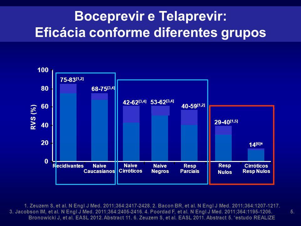 1.Zeuzem S, et al. N Engl J Med. 2011;364:2417-2428.