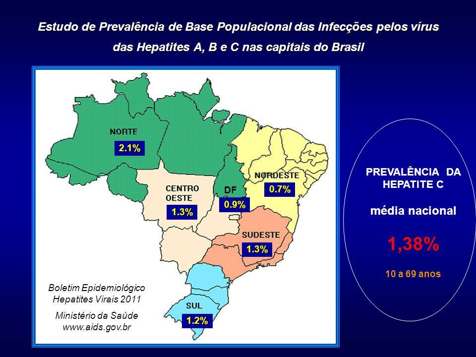 Estudo de Prevalência de Base Populacional das Infecções pelos vírus das Hepatites A, B e C nas capitais do Brasil 1.2% PREVALÊNCIA DA HEPATITE C média nacional 1,38% 10 a 69 anos 1.3% 0.7% 1.3% 2.1% 0.9% DF Boletim Epidemiológico Hepatites Virais 2011 Ministério da Saúde www.aids.gov.br
