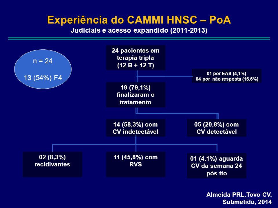 Almeida PRL,Tovo CV. Submetido, 2014 Experiência do CAMMI HNSC – PoA Judiciais e acesso expandido (2011-2013) 24 pacientes em terapia tripla (12 B + 1