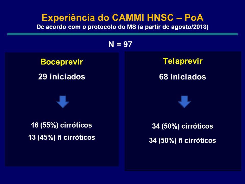 Experiência do CAMMI HNSC – PoA De acordo com o protocolo do MS (a partir de agosto/2013) Telaprevir 68 iniciados 34 (50%) cirróticos 34 (50%) ñ cirróticos Boceprevir 29 iniciados 16 (55%) cirróticos 13 (45%) ñ cirróticos N = 97