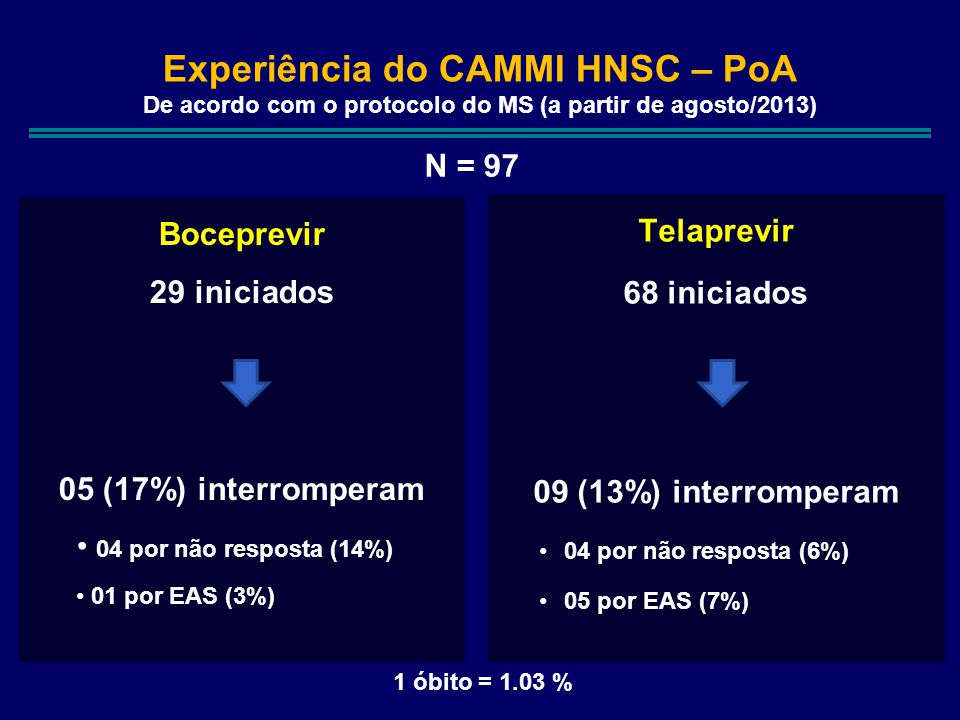 Experiência do CAMMI HNSC – PoA De acordo com o protocolo do MS (a partir de agosto/2013) Telaprevir 68 iniciados 09 (13%) interromperam 04 por não resposta (6%) 05 por EAS (7%) Boceprevir 29 iniciados 05 (17%) interromperam 04 por não resposta (14%) 01 por EAS (3%) 1 óbito = 1.03 % N = 97