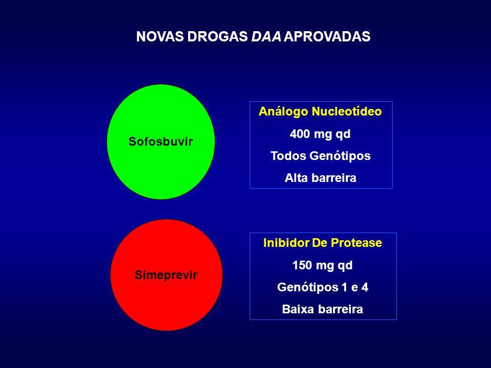 NOVAS DROGAS DAA APROVADAS Sofosbuvir Simeprevir Análogo Nucleotídeo 400 mg qd Todos Genótipos Alta barreira Inibidor De Protease 150 mg qd Genótipos