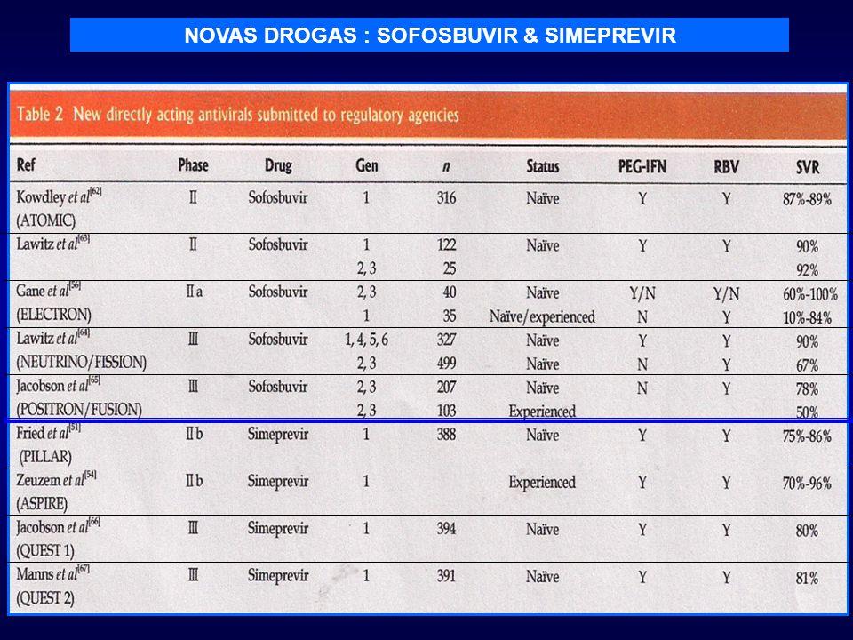 NOVAS DROGAS : SOFOSBUVIR & SIMEPREVIR