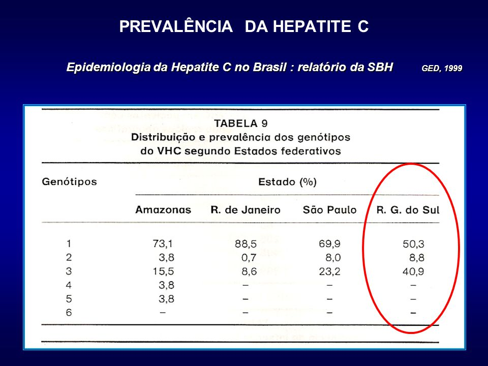Epidemiologia da Hepatite C no Brasil : relatório da SBH GED, 1999 PREVALÊNCIA DA HEPATITE C Epidemiologia da Hepatite C no Brasil : relatório da SBH