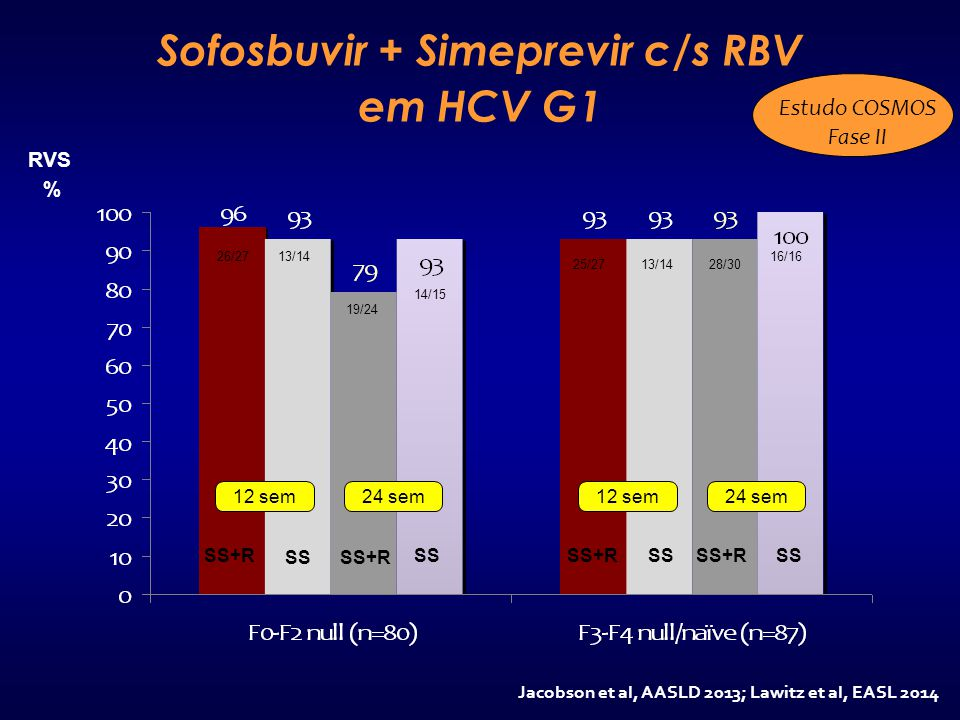 Sofosbuvir + Simeprevir c/s RBV em HCV G1 Jacobson et al, AASLD 2013; Lawitz et al, EASL 2014 Estudo COSMOS Fase II 12 sem24 sem12 sem24 sem SS+R SS 1