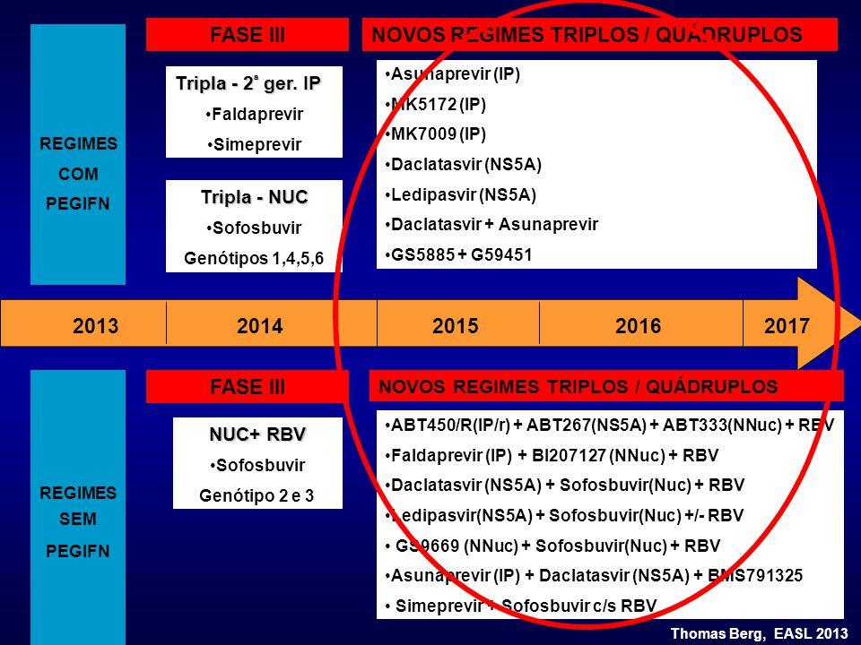 REGIMES COM PEGIFN REGIMES SEM PEGIFN FASE III Tripla - 2 ª ger. IP Faldaprevir Simeprevir Tripla - NUC Sofosbuvir Genótipos 1,4,5,6 FASE III NUC+ RBV