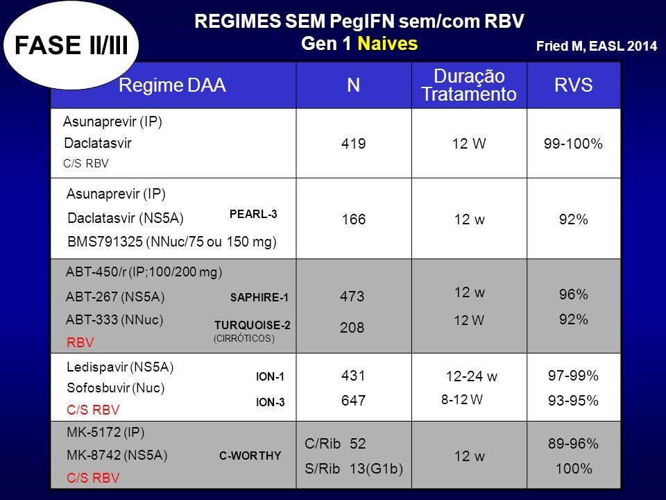 REGIMES SEM PegIFN sem/com RBV Gen 1 Naives Regime DAAN Duração Tratamento RVS Asunaprevir (IP) Daclatasvir C/S RBV 41912 W99-100% Asunaprevir (IP) Da